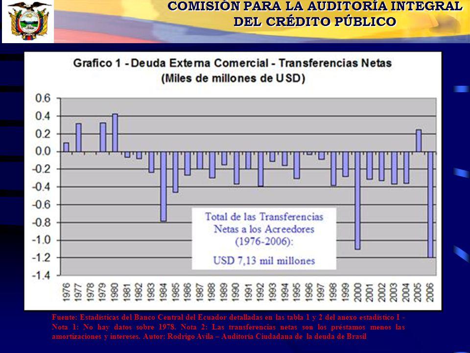 COMISIÓN PARA LA AUDITORÍA INTEGRAL DEL CRÉDITO PÚBLICO Fuente: Estadísticas del Banco Central del Ecuador detalladas en las tabla 1 y 2 del anexo estadístico I - Nota 1: No hay datos sobre 1978.