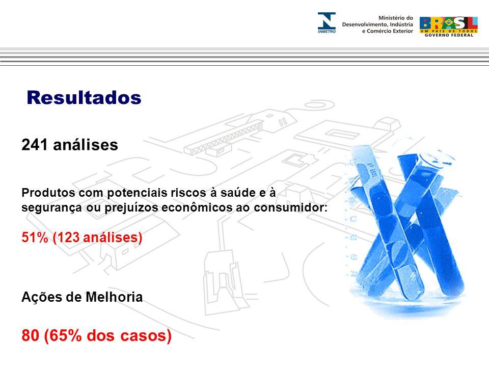 Resultados 241 análises Ações de Melhoria 80 (65% dos casos) Produtos com potenciais riscos à saúde e à segurança ou prejuízos econômicos ao consumidor: 51% (123 análises)
