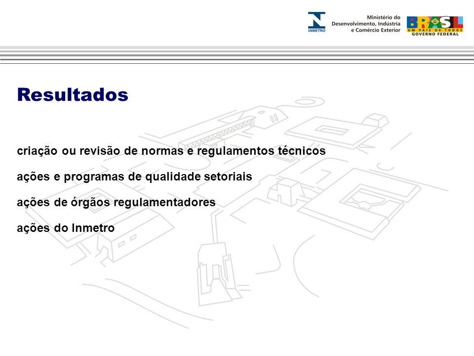 Resultados criação ou revisão de normas e regulamentos técnicos ações e programas de qualidade setoriais ações de órgãos regulamentadores ações do Inmetro