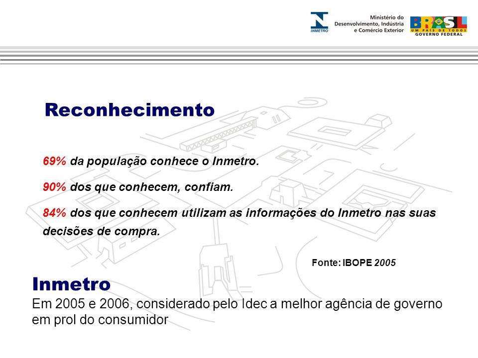 Fonte: IBOPE 2005 69% da população conhece o Inmetro.