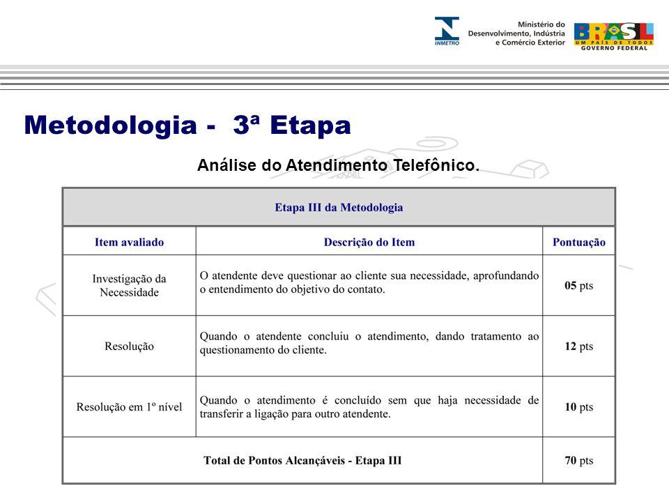 Análise do Atendimento Telefônico. Metodologia - 3ª Etapa