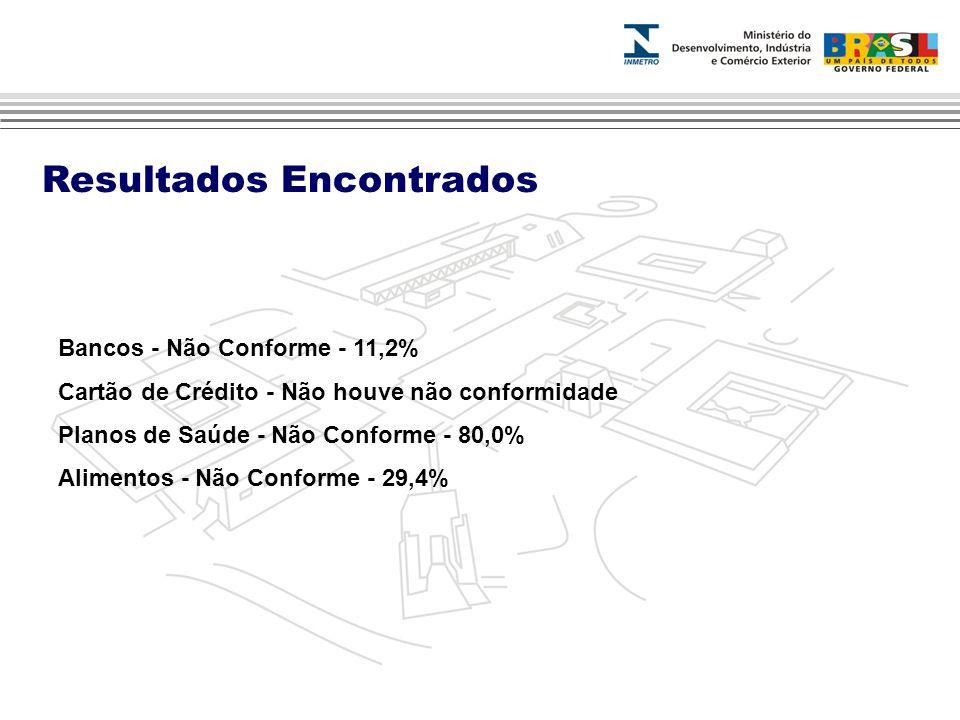 Resultados Encontrados Bancos - Não Conforme - 11,2% Cartão de Crédito - Não houve não conformidade Planos de Saúde - Não Conforme - 80,0% Alimentos - Não Conforme - 29,4%