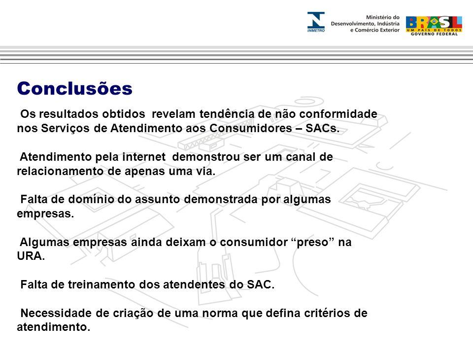 Os resultados obtidos revelam tendência de não conformidade nos Serviços de Atendimento aos Consumidores – SACs.
