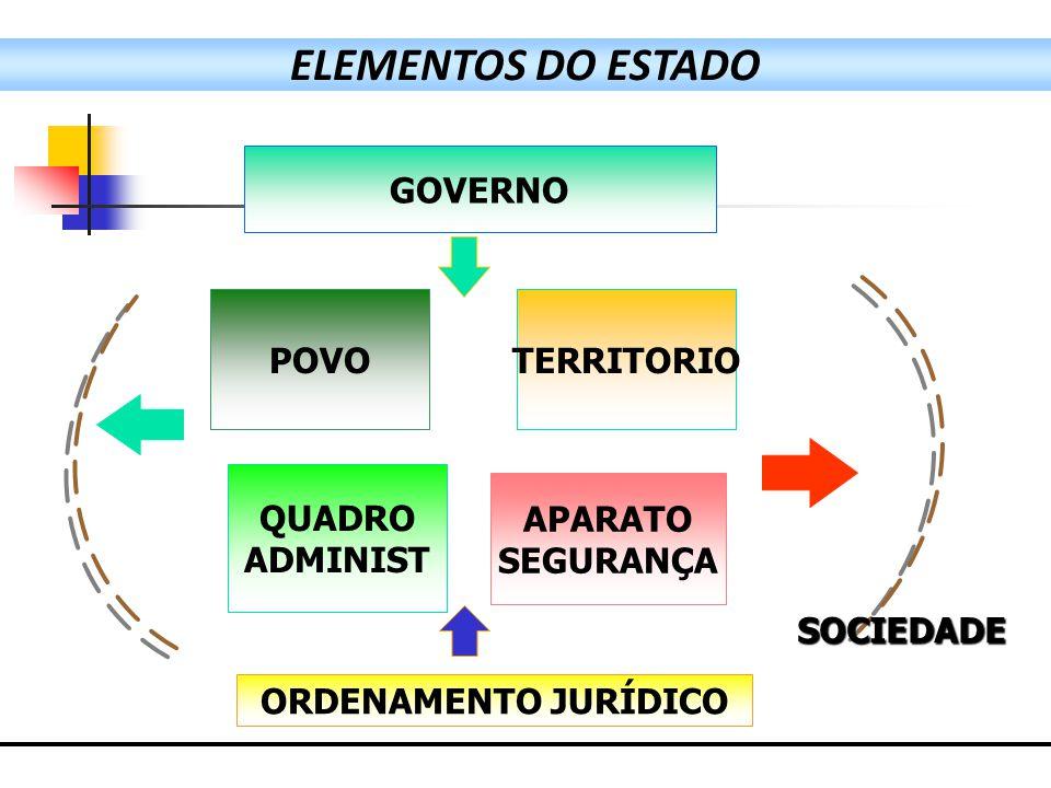 ELEMENTOS DO ESTADO GOVERNO POVOTERRITORIO QUADRO ADMINIST APARATO SEGURANÇA ORDENAMENTO JURÍDICO SOCIEDADE