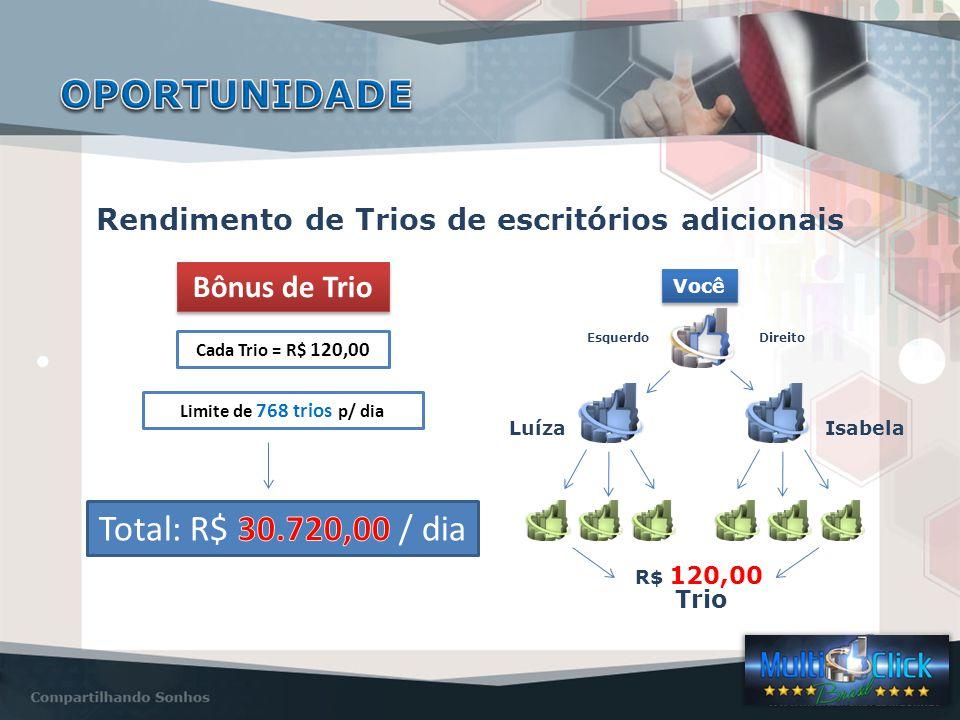 Rendimento de Trios de escritórios adicionais Você EsquerdoDireito LuízaIsabela R$ 120,00 Trio Bônus de Trio Cada Trio = R$ 120,00 Limite de 768 trios p/ dia