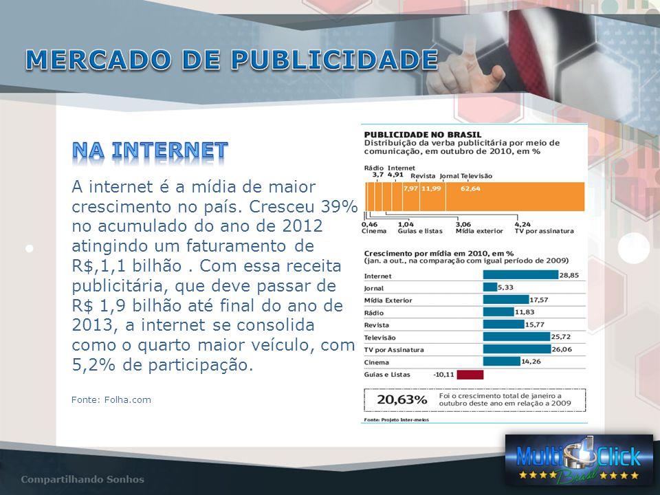 A internet é a mídia de maior crescimento no país.