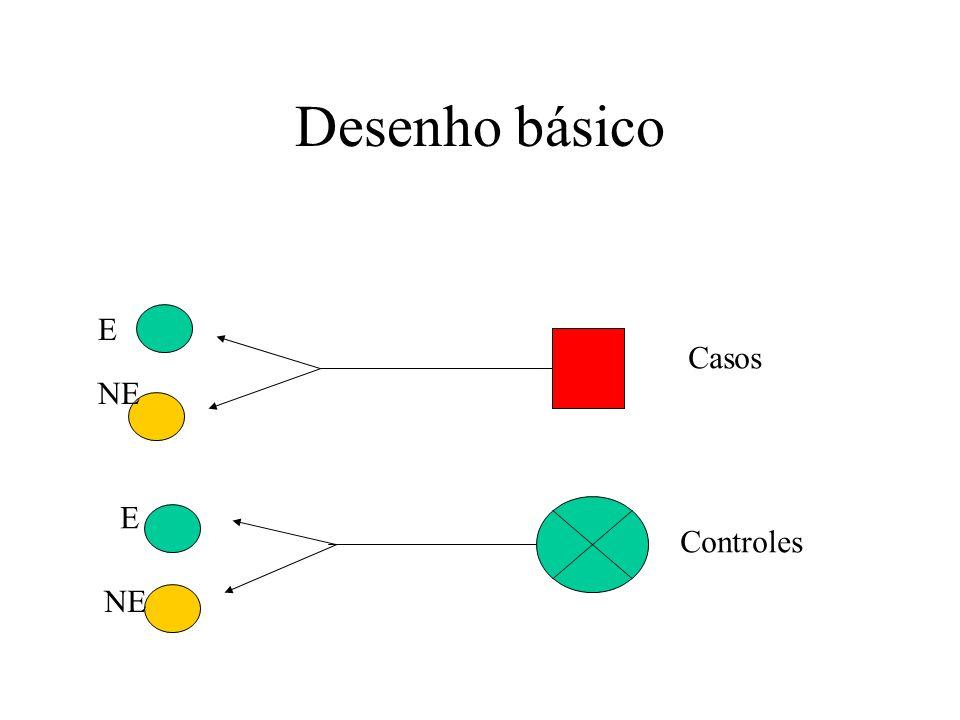 Desenho básico E NE E Casos Controles