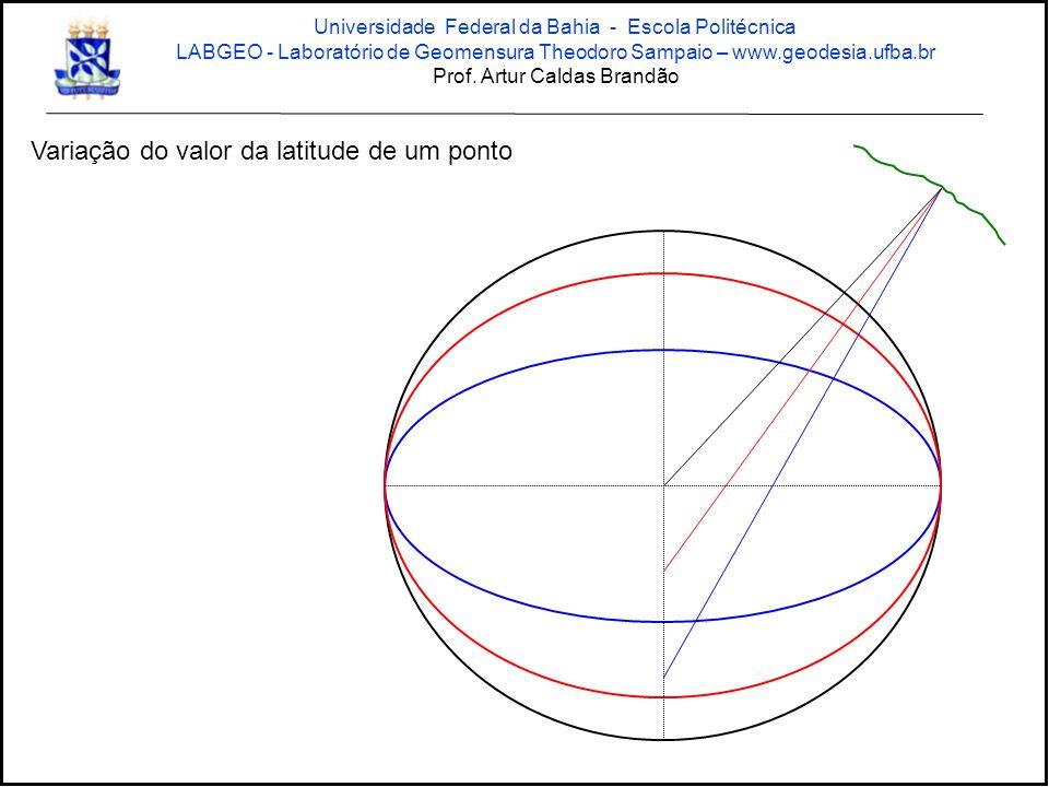 Variação do valor da latitude de um ponto Universidade Federal da Bahia - Escola Politécnica LABGEO - Laboratório de Geomensura Theodoro Sampaio – www.geodesia.ufba.br Prof.