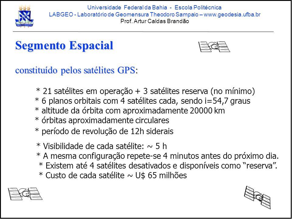 Segmento Espacial constituído pelos satélites GPS: * 21 satélites em operação + 3 satélites reserva (no mínimo) * 6 planos orbitais com 4 satélites cada, sendo i=54,7 graus * altitude da órbita com aproximadamente 20000 km * órbitas aproximadamente circulares * período de revolução de 12h siderais * Visibilidade de cada satélite: ~ 5 h * A mesma configuração repete-se 4 minutos antes do próximo dia.