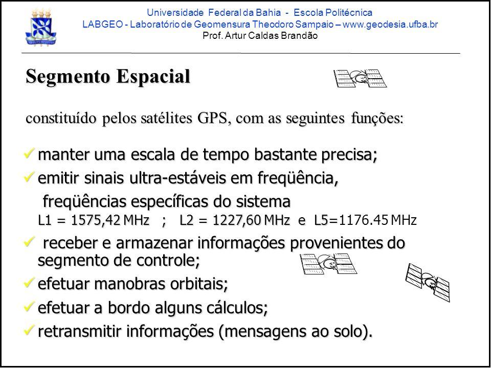 manter uma escala de tempo bastante precisa; manter uma escala de tempo bastante precisa; emitir sinais ultra-estáveis em freqüência, emitir sinais ultra-estáveis em freqüência, freqüências específicas do sistema L1 = 1575,42 MHz ; L2 = 1227,60 MHz e L5= freqüências específicas do sistema L1 = 1575,42 MHz ; L2 = 1227,60 MHz e L5=1176.45 MHz receber e armazenar informações provenientes do segmento de controle; receber e armazenar informações provenientes do segmento de controle; efetuar manobras orbitais; efetuar manobras orbitais; efetuar a bordo alguns cálculos; efetuar a bordo alguns cálculos; retransmitir informações (mensagens ao solo).