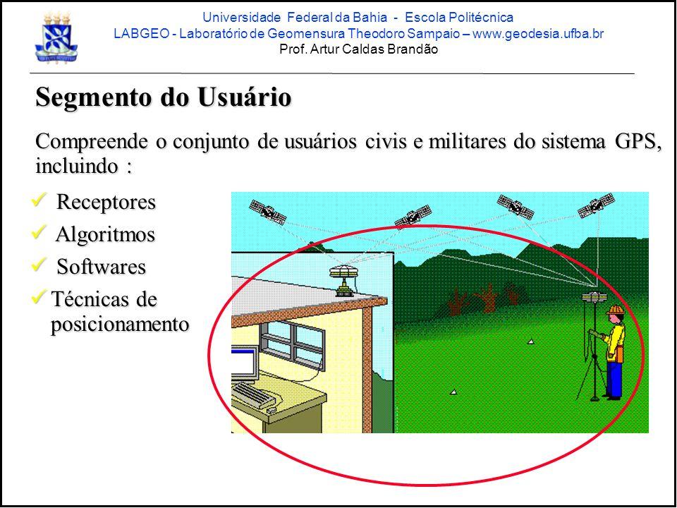 Estrutura do sinal GPS Duas freqüências portadoras L1 - 1575,42 MHz L2 - 1227,60 MHz L5 - 1176.45 Mhz – novos satélites a partir de 2008 Duas modulações Dois códigos C/A (Coarse Acquisition Code): Código civil em L1 P (Precise Code): Código de uso restrito Y : código P criptografado - uso militar em L1 e L2