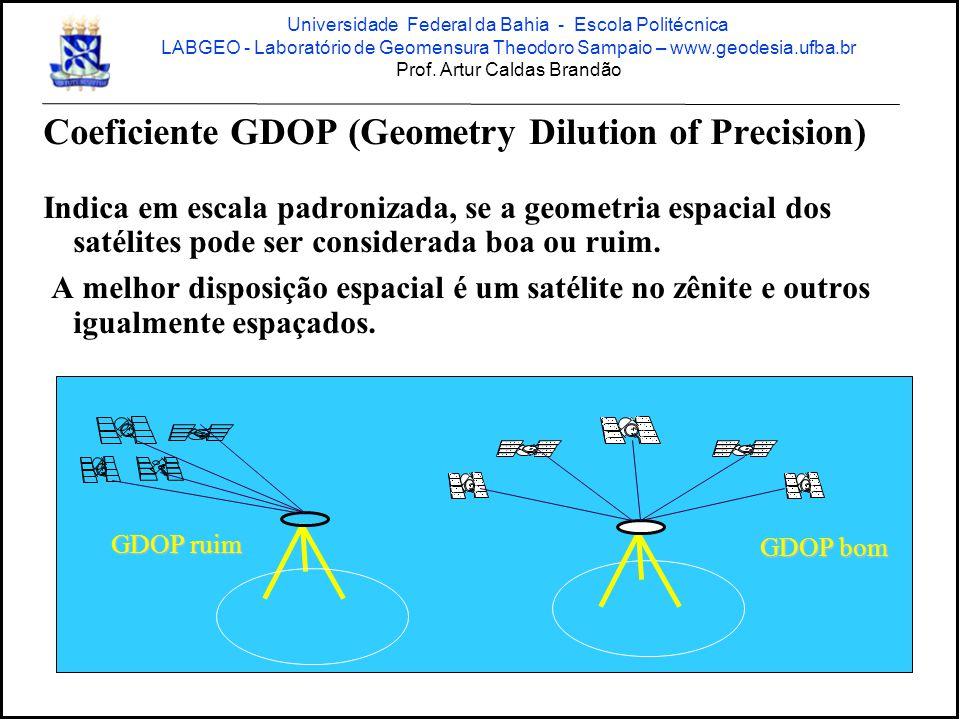 Coeficiente GDOP (Geometry Dilution of Precision) Indica em escala padronizada, se a geometria espacial dos satélites pode ser considerada boa ou ruim.