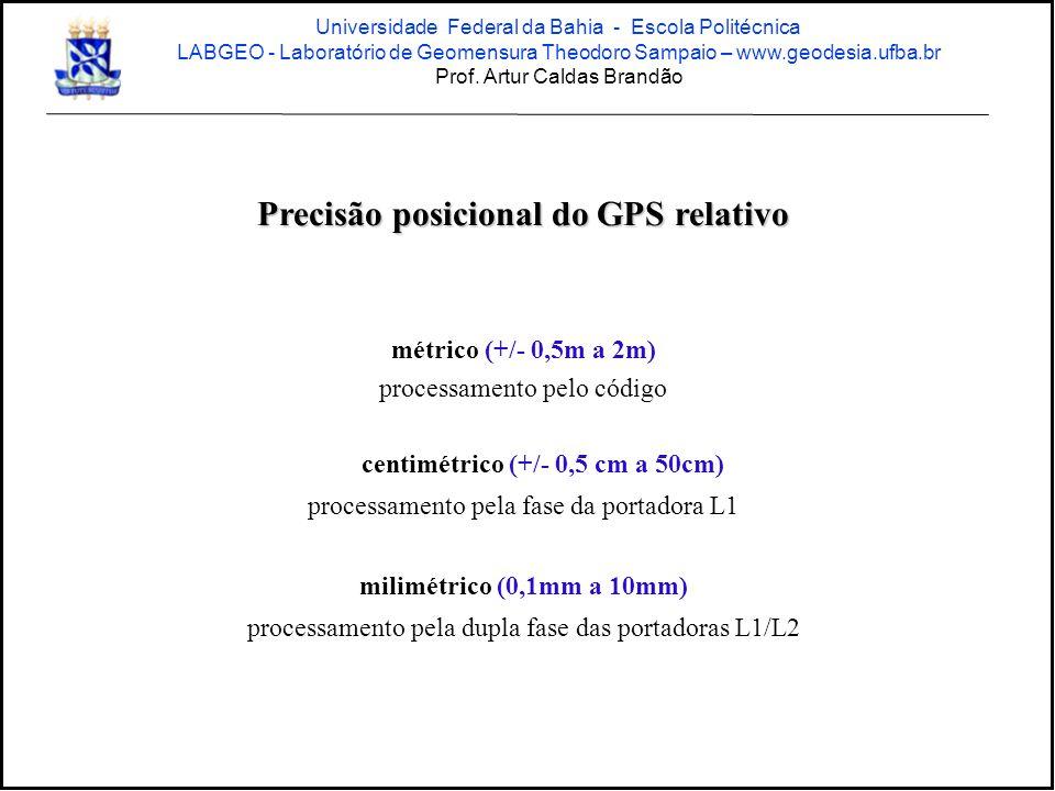 Precisão posicional do GPS relativo métrico (+/- 0,5m a 2m) processamento pelo código centimétrico (+/- 0,5 cm a 50cm) processamento pela fase da portadora L1 milimétrico (0,1mm a 10mm) processamento pela dupla fase das portadoras L1/L2 Universidade Federal da Bahia - Escola Politécnica LABGEO - Laboratório de Geomensura Theodoro Sampaio – www.geodesia.ufba.br Prof.
