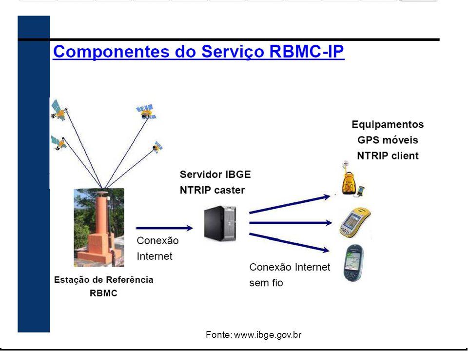Requisitos para utilização do serviço RBMC-IP Usuário deve possuir: Equipamento GPS habilitado para receber correções RTK e/ou DGPS Conexão Internet wireless: através de um celular/modem (GSM, GPRS ou 3G) Notebook, PDA ou celular para a instalação do software NTRIP Client ou receptor moderno que possua conexão wireless via chip GSM e um software Client já instalados.