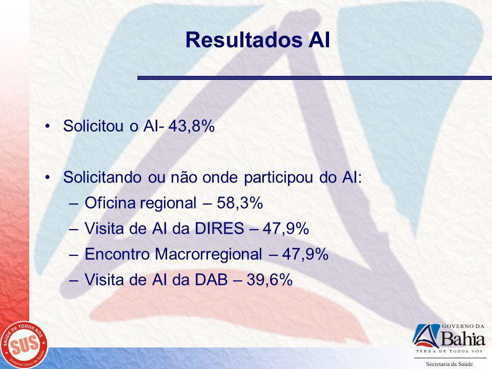 Resultados AI Solicitou o AI- 43,8% Solicitando ou não onde participou do AI: –Oficina regional – 58,3% –Visita de AI da DIRES – 47,9% –Encontro Macrorregional – 47,9% –Visita de AI da DAB – 39,6%