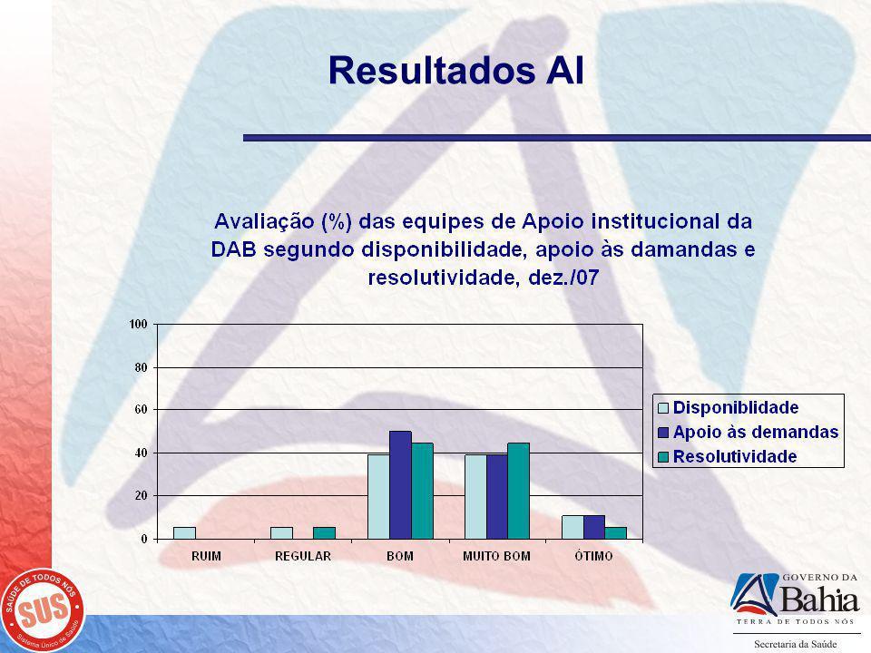 Resultados AI