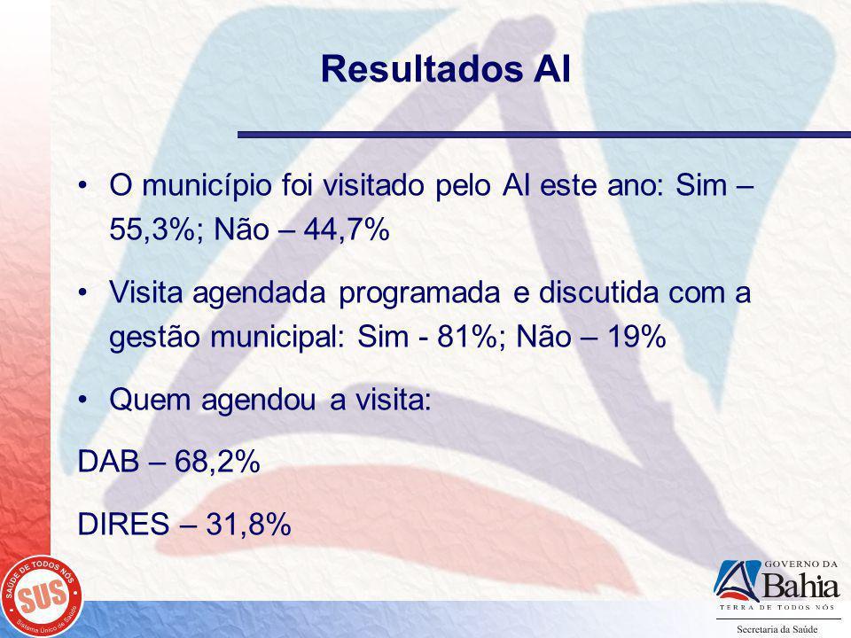 O município foi visitado pelo AI este ano: Sim – 55,3%; Não – 44,7% Visita agendada programada e discutida com a gestão municipal: Sim - 81%; Não – 19% Quem agendou a visita: DAB – 68,2% DIRES – 31,8%