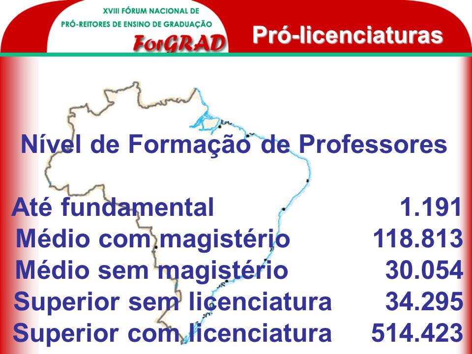 Políticas Universidade Aberta do Brasil Bolsas de Pesquisa Regulamentação Pró-licenciatura