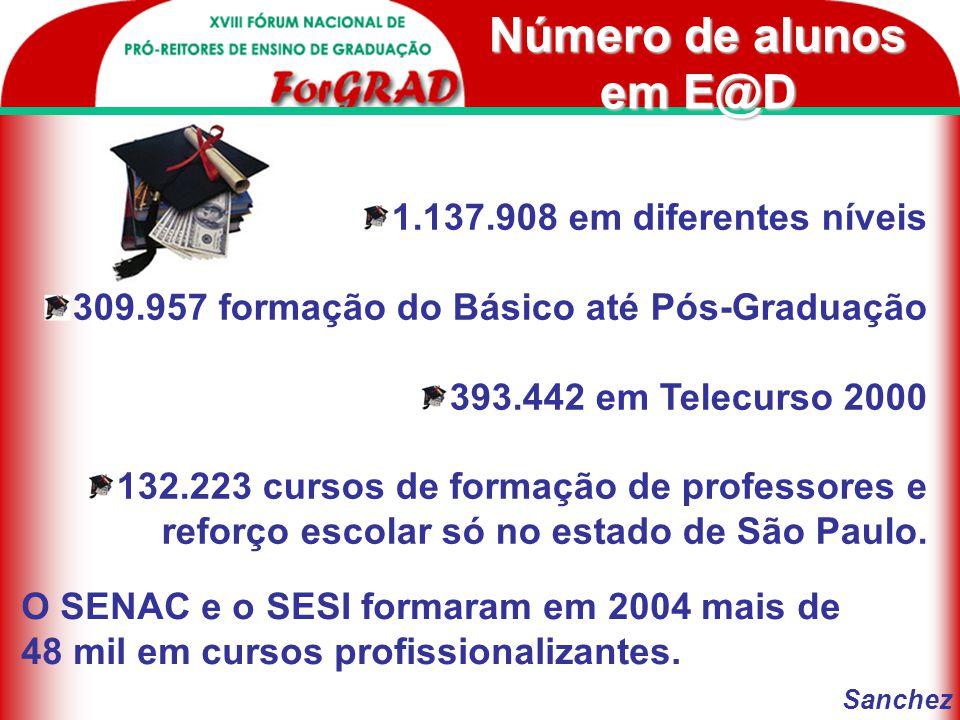 Contexto Em 2004 mais de um milhão de pessoas concluíram curso a distância.