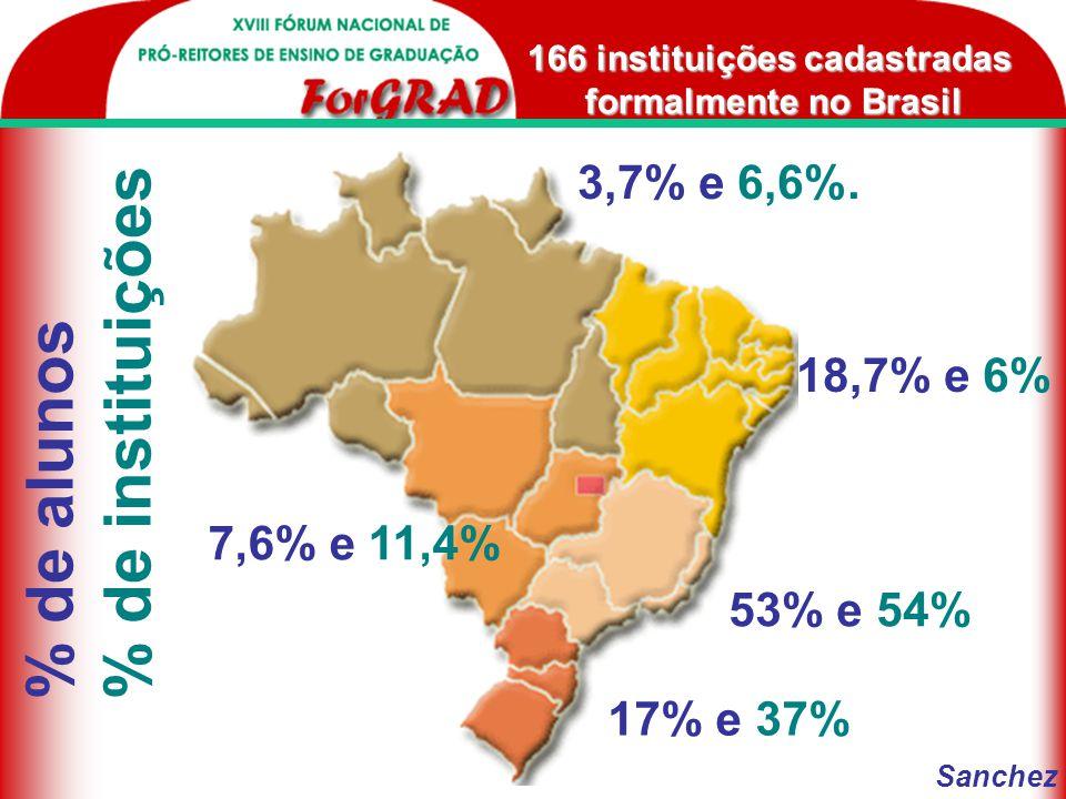 1.137.908 em diferentes níveis 309.957 formação do Básico até Pós-Graduação 393.442 em Telecurso 2000 132.223 cursos de formação de professores e reforço escolar só no estado de São Paulo.