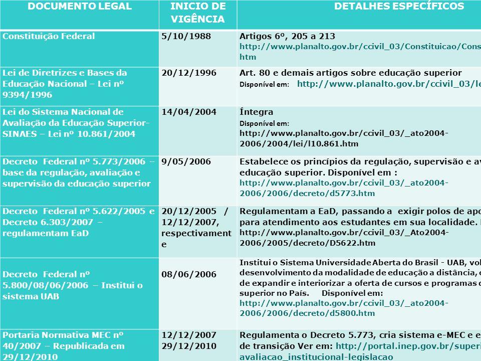 12 DOCUMENTO LEGAL INICIO DE VIGÊNCIA DETALHES ESPECÍFICOS Constituição Federal5/10/1988 Artigos 6º, 205 a 213 http://www.planalto.gov.br/ccivil_03/Co