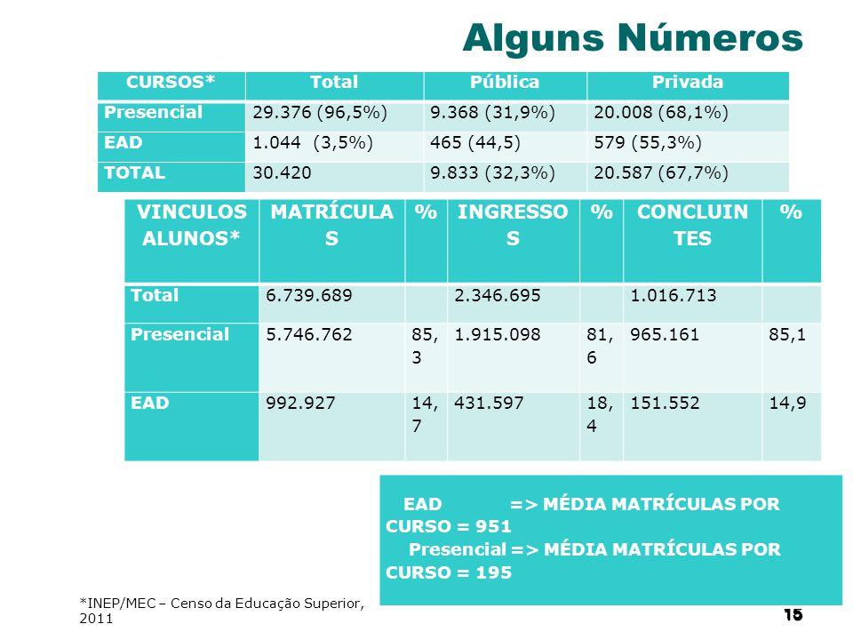 15 1515 15 Alguns Números CURSOS*TotalPúblicaPrivada Presencial29.376 (96,5%)9.368 (31,9%)20.008 (68,1%) EAD1.044 (3,5%)465 (44,5)579 (55,3%) TOTAL30.