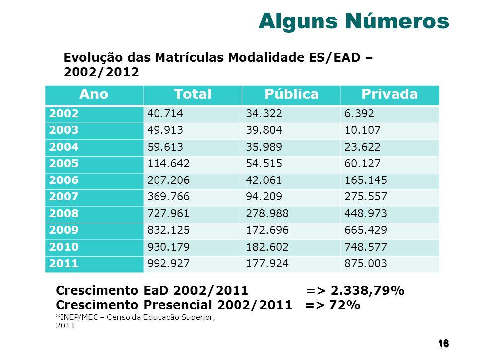 16 1616 16 Alguns Números *INEP/MEC – Censo da Educação Superior, 2011 AnoTotalPúblicaPrivada 200240.71434.3226.392 200349.91339.80410.107 200459.6133