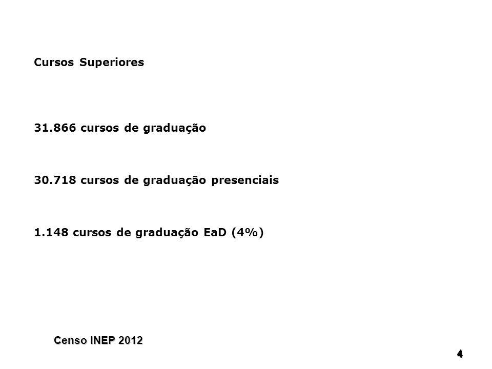 444 4 Cursos Superiores 31.866 cursos de graduação 30.718 cursos de graduação presenciais 1.148 cursos de graduação EaD (4%) Censo INEP 2012