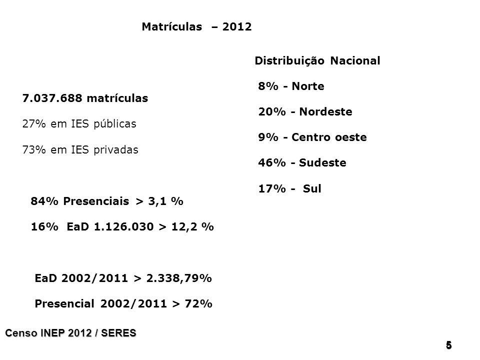 555 5 Distribuição Nacional 8% - Norte 20% - Nordeste 9% - Centro oeste 46% - Sudeste 17% - Sul 84% Presenciais > 3,1 % 16% EaD 1.126.030 > 12,2 % EaD