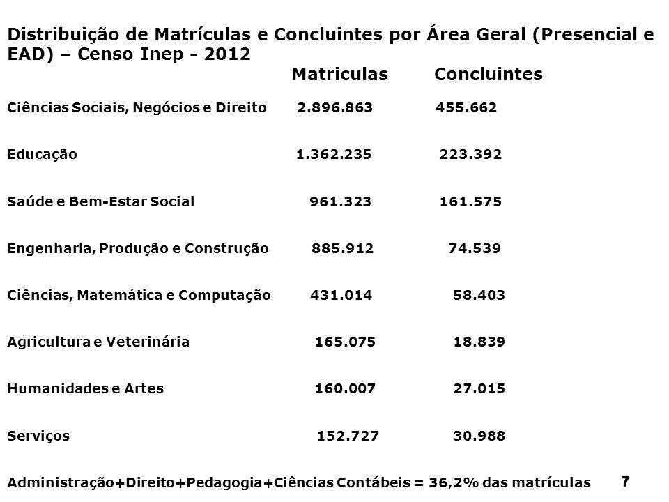 777 7 Distribuição de Matrículas e Concluintes por Área Geral (Presencial e EAD) – Censo Inep - 2012 Matriculas Concluintes Ciências Sociais, Negócios