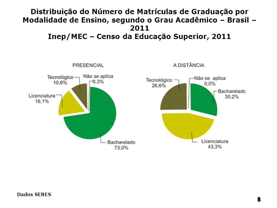 8 88 8 Dados SERES Distribuição do Número de Matrículas de Graduação por Modalidade de Ensino, segundo o Grau Acadêmico – Brasil – 2011 Inep/MEC – Cen
