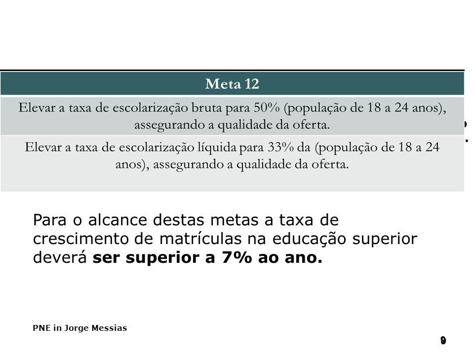 99 Para o alcance destas metas a taxa de crescimento de matrículas na educação superior deverá ser superior a 7% ao ano. PNE in Jorge Messias 9 9 PNE