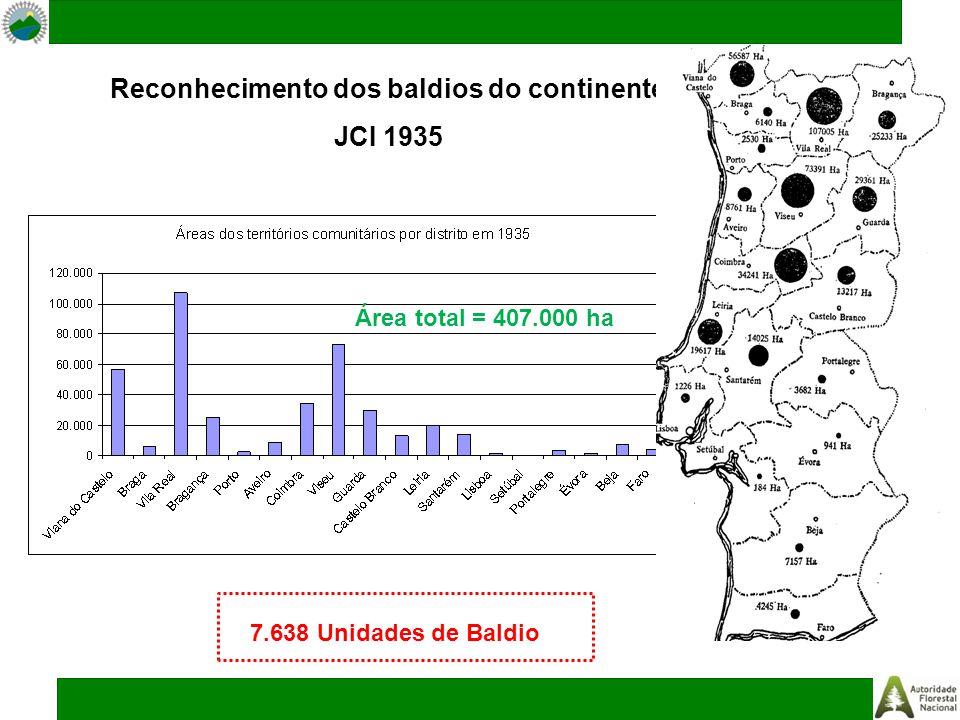 Reconhecimento dos baldios do continente JCI 1935 Área total = 407.000 ha 7.638 Unidades de Baldio