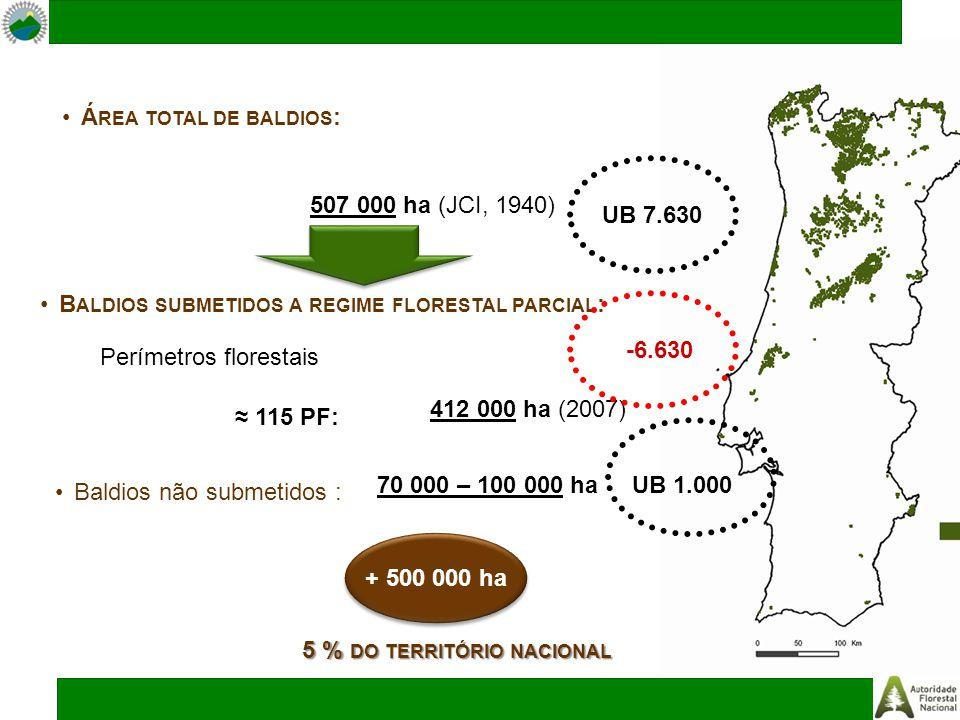 B ALDIOS SUBMETIDOS A REGIME FLORESTAL PARCIAL : Baldios não submetidos : Perímetros florestais Á REA TOTAL DE BALDIOS : 507 000 ha (JCI, 1940) + 500 000 ha ≈ 115 PF: 412 000 ha (2007) 70 000 – 100 000 ha 5 % DO TERRITÓRIO NACIONAL UB 7.630 UB 1.000 -6.630