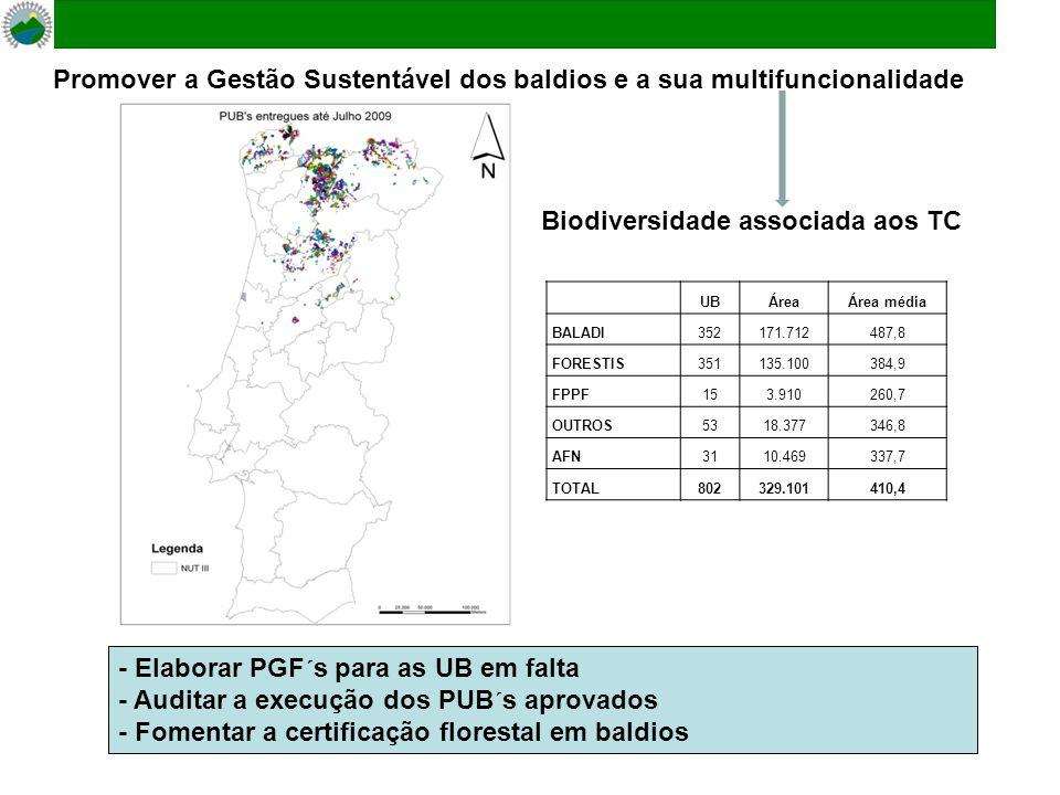 Promover a Gestão Sustentável dos baldios e a sua multifuncionalidade - Elaborar PGF´s para as UB em falta - Auditar a execução dos PUB´s aprovados - Fomentar a certificação florestal em baldios UBÁreaÁrea média BALADI352171.712487,8 FORESTIS351135.100384,9 FPPF153.910260,7 OUTROS5318.377346,8 AFN3110.469337,7 TOTAL802329.101410,4 Biodiversidade associada aos TC
