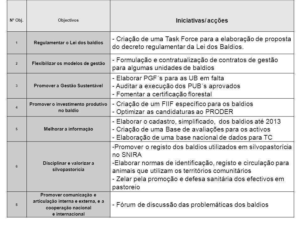 Nº Obj.Objectivos Iniciativas/ acções 1 Regulamentar o Lei dos baldios - Criação de uma Task Force para a elaboração de proposta do decreto regulamentar da Lei dos Baldios.