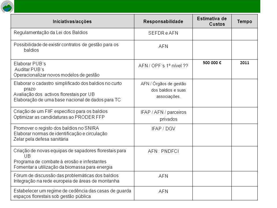 Iniciativas/acçõesResponsabilidade Estimativa de Custos Tempo Regulamentação da Lei dos Baldios SEFDR e AFN Possibilidade de existir contratos de gestão para os baldios AFN Elaborar PUB´s Auditar PUB´s Operacionalizar novos modelos de gestão AFN / OPF´s 1º nível .
