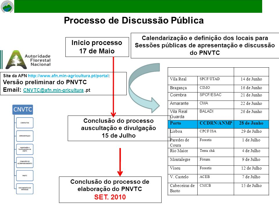 Processo de Discussão Pública Inicio processo 17 de Maio Conclusão do processo auscultação e divulgação 15 de Julho Calendarização e definição dos locais para Sessões públicas de apresentação e discussão do PNVTC Site da AFN http://www.afn.min-agricultura.pt/portal: Versão preliminar do PNVTC Email: CNVTC@afn.min-gricultura.pt CNVTC@afn.min-gricultura Conclusão do processo de elaboração do PNVTC SET.