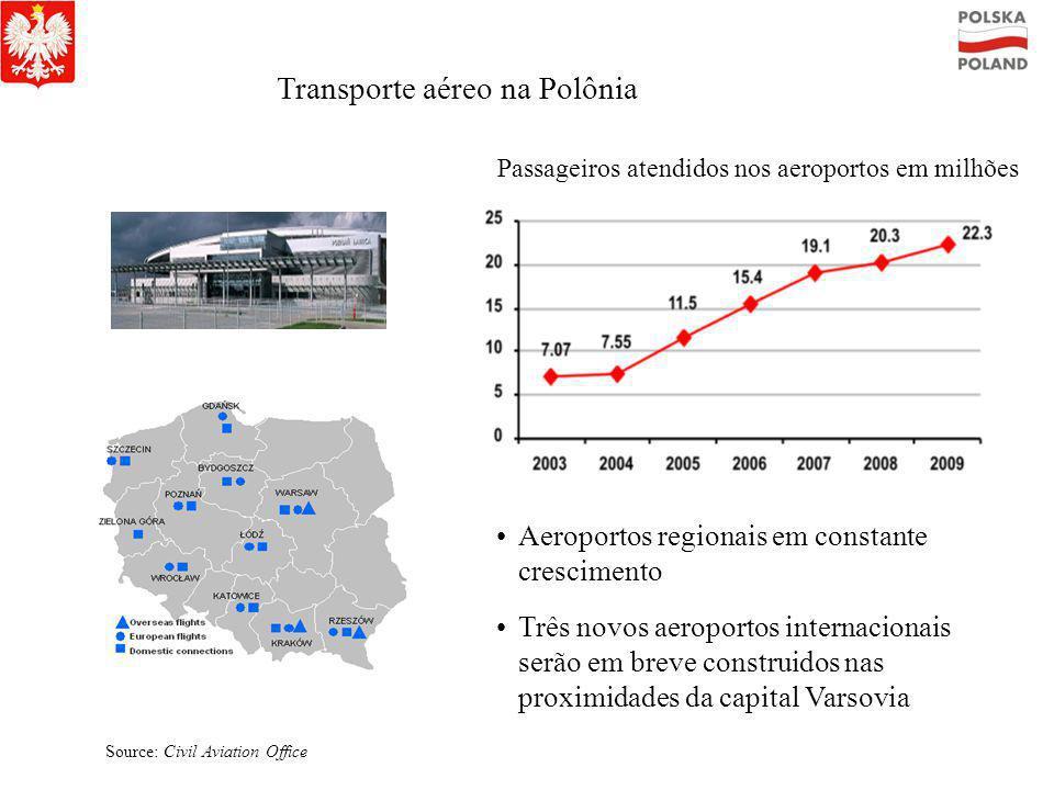 Modernisação da rede rodoviária e ferroviária na Polônia existentes Em construção 2007 – 2013 2014 – 2020 Concessões ou PPP 2007 – 2013 projetos adici