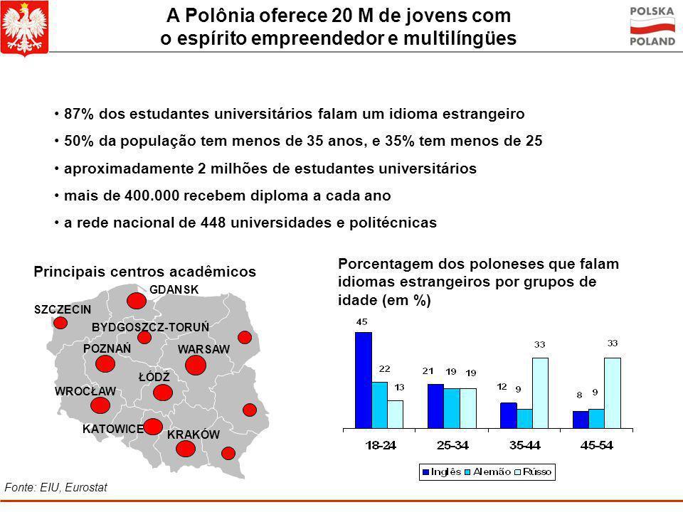 Os lugares europeus mais atraentes para investimentos futuros 7% 8% 9% 10% 11% 12% 16% 18% República Tcheca Polônia 7% 8% 9% 10% 11% 12% 16% 18% Itáli