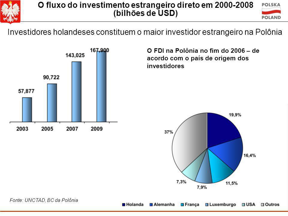 O fluxo do investimento estrangeiro direto em 2000-2008 (bilhões de USD) Fluxo de investimento estrangeiro direto para Polônia em 2009 – 10,58 bilhões