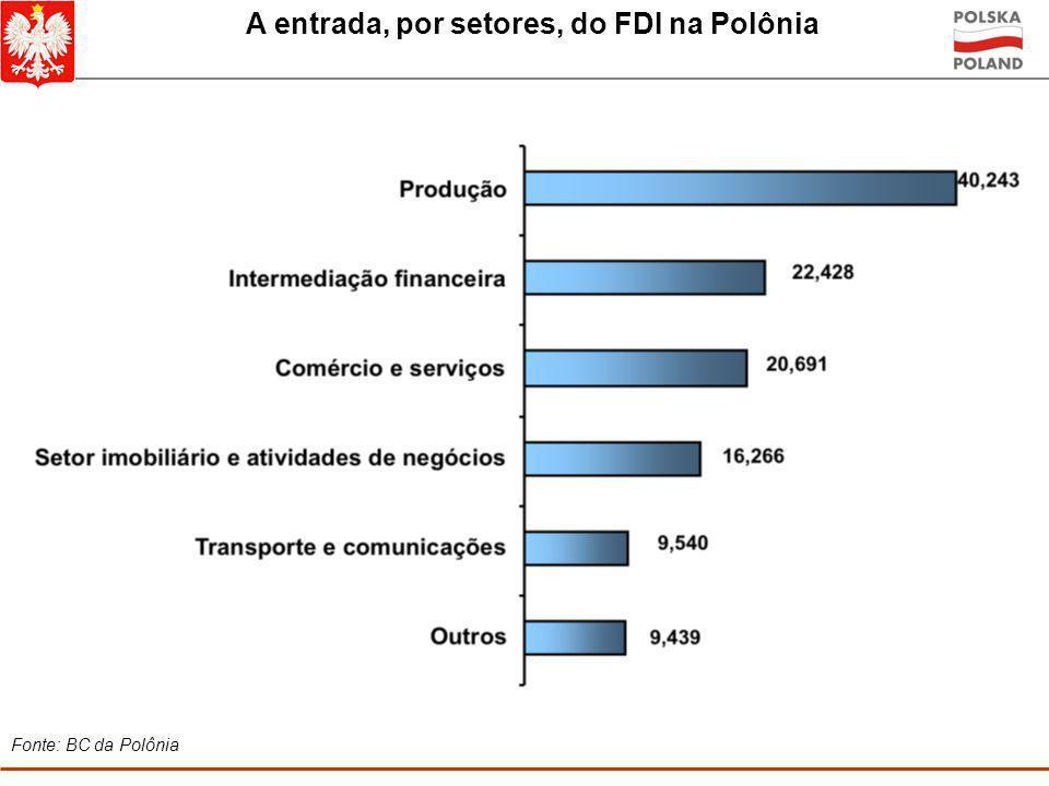 O fluxo do investimento estrangeiro direto em 2000-2008 (bilhões de USD) Investidores holandeses constituem o maior investidor estrangeiro na Polônia