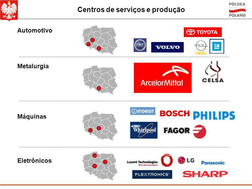 A entrada, por setores, do FDI na Polônia Fonte: BC da Polônia