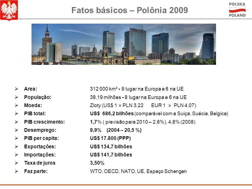 Fatos básicos – Polônia 2009  Area: 312 000 km² - 9 lugar na Europa e 6 na UE  População:38,19 milhões - 8 lugar na Europa e 6 na UE  Moeda: Zloty (US$ 1 » PLN 3,22 EUR 1 » PLN 4,07)  PIB total:US$ 686,2 bilhões (comparável com a Suiça, Suécia, Belgica)  PIB crescimento:1,7% ( previsão para 2010 – 2,6%), 4,8% (2008)  Desemprego:8,9% (2004 – 20,5 %)  PIB per capita:US$ 17.800 (PPP)  Exportações:US$ 134,7 bilhões  Importações:US$ 141,7 bilhões  Taxa de juros3,50%  Faz parte: WTO, OECD, NATO, UE, Espaço Schengen