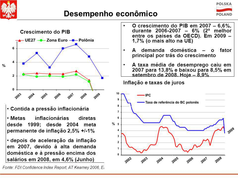 Fonte: FDI Confidence Index Report, AT Kearney 2006, Ernst&Young Report 2006 Desempenho econômico O crescimento do PIB em 2007 – 6,6%, durante 2006-2007 – 6% (2º melhor entre os países da OECD).