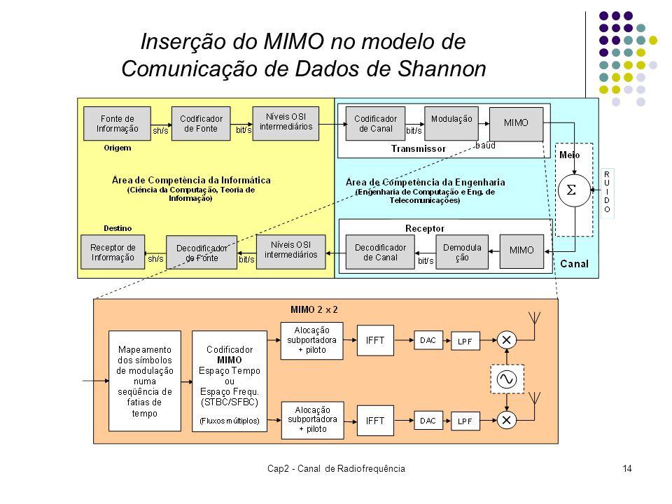 Cap2 - Canal de Radiofrequência14 Inserção do MIMO no modelo de Comunicação de Dados de Shannon