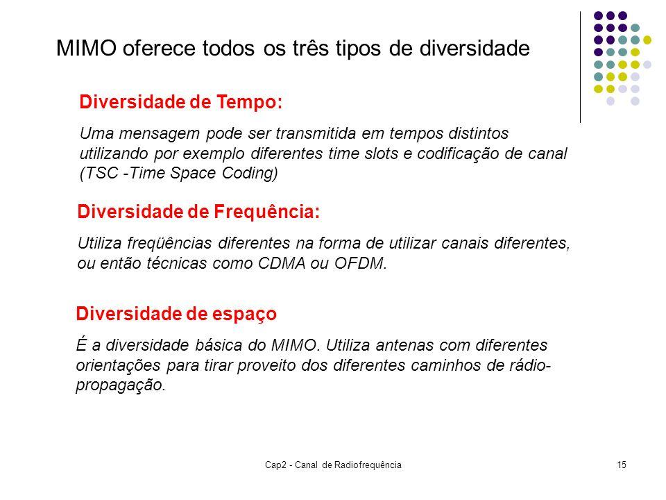 Cap2 - Canal de Radiofrequência15 MIMO oferece todos os três tipos de diversidade Diversidade de Tempo: Uma mensagem pode ser transmitida em tempos distintos utilizando por exemplo diferentes time slots e codificação de canal (TSC -Time Space Coding) Diversidade de Frequência: Utiliza freqüências diferentes na forma de utilizar canais diferentes, ou então técnicas como CDMA ou OFDM.
