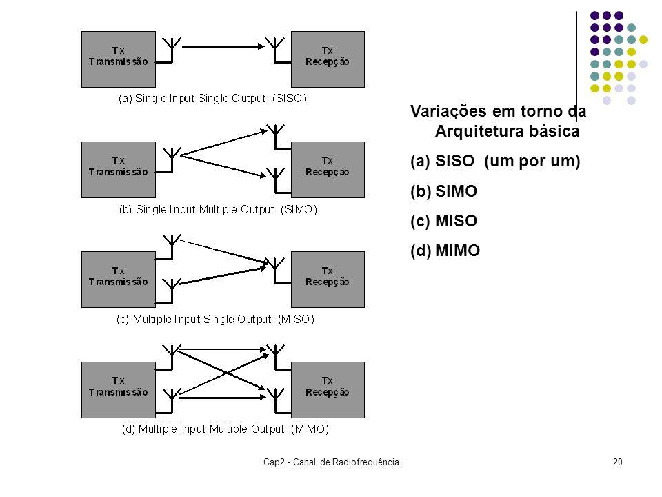 Cap2 - Canal de Radiofrequência20 Variações em torno da Arquitetura básica (a)SISO (um por um) (b)SIMO (c)MISO (d)MIMO