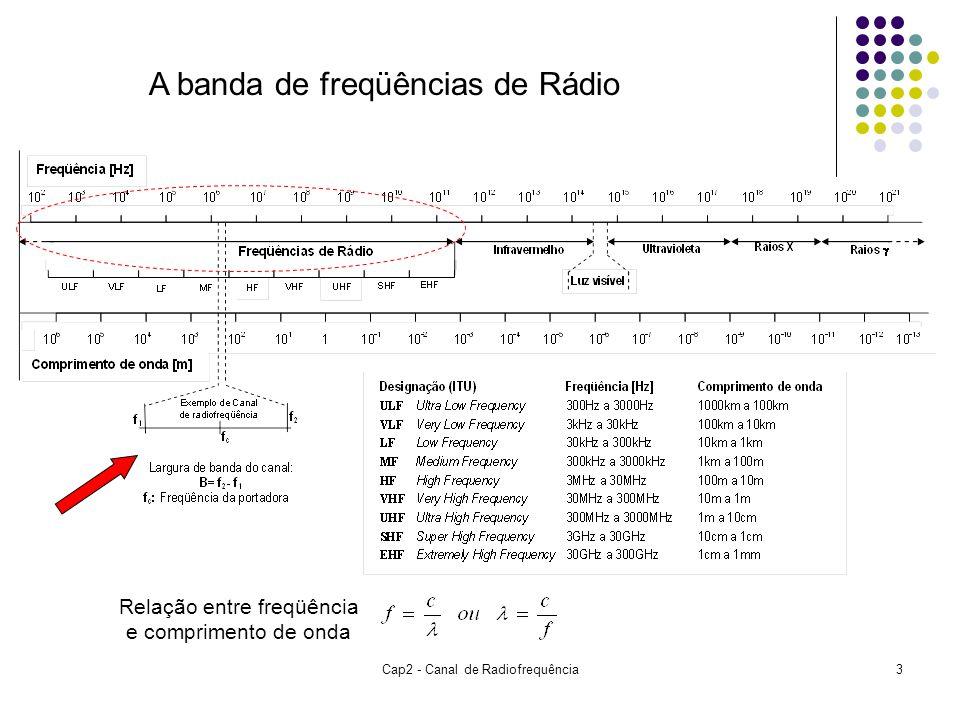 3 A banda de freqüências de Rádio Relação entre freqüência e comprimento de onda