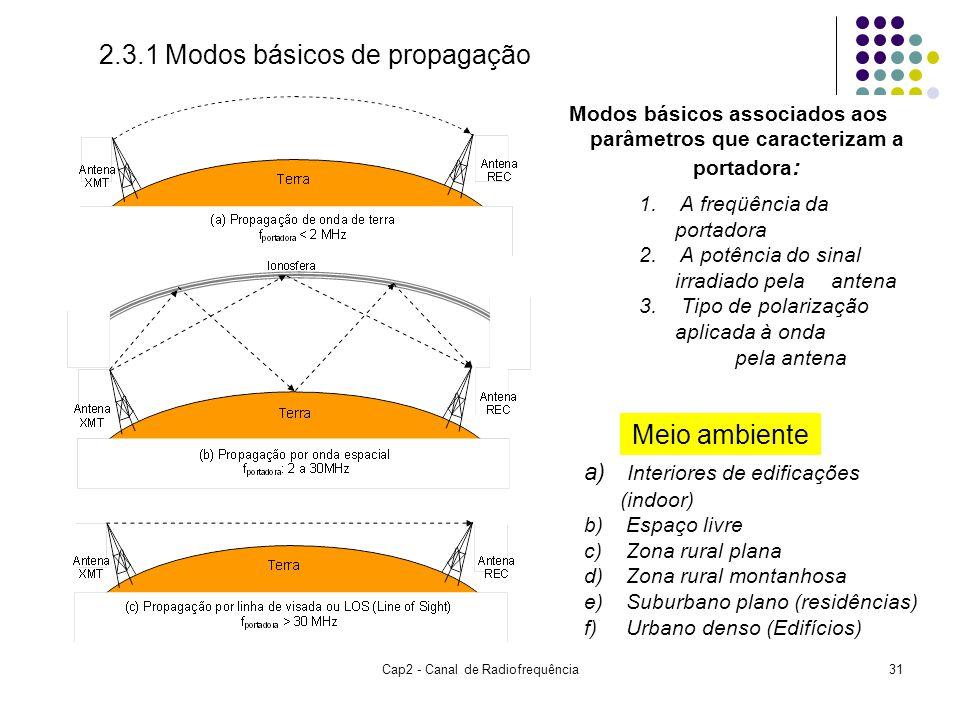 Cap2 - Canal de Radiofrequência31 2.3.1 Modos básicos de propagação Meio ambiente a) Interiores de edificações (indoor) b) Espaço livre c) Zona rural plana d) Zona rural montanhosa e) Suburbano plano (residências) f) Urbano denso (Edifícios) Modos básicos associados aos parâmetros que caracterizam a portadora : 1.